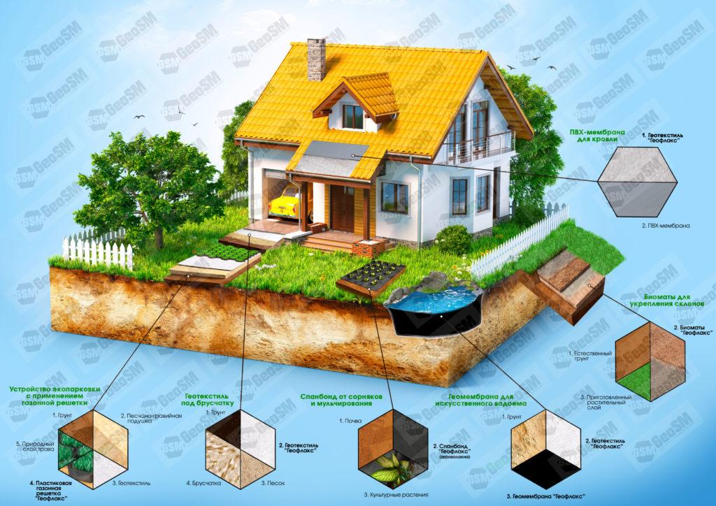 Применение геосинтетических материалов на дачном участке