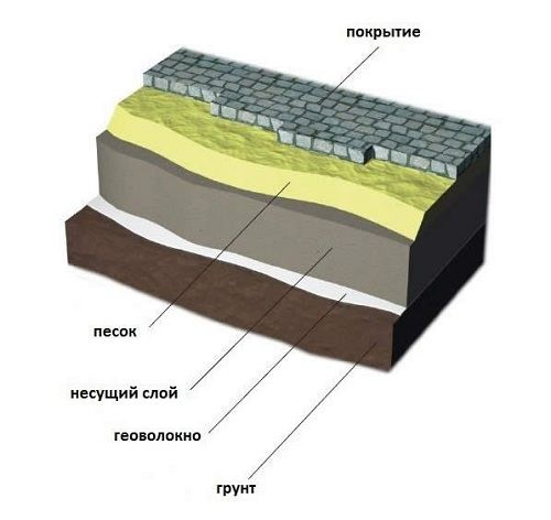 shema-ukladki-sadovoj-dorozhki-iz-naturalnogo-kamnja