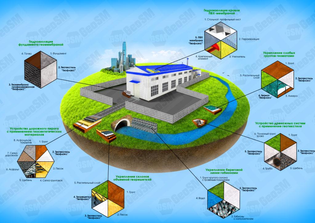 Применение геосинтетики в промышленном строительстве