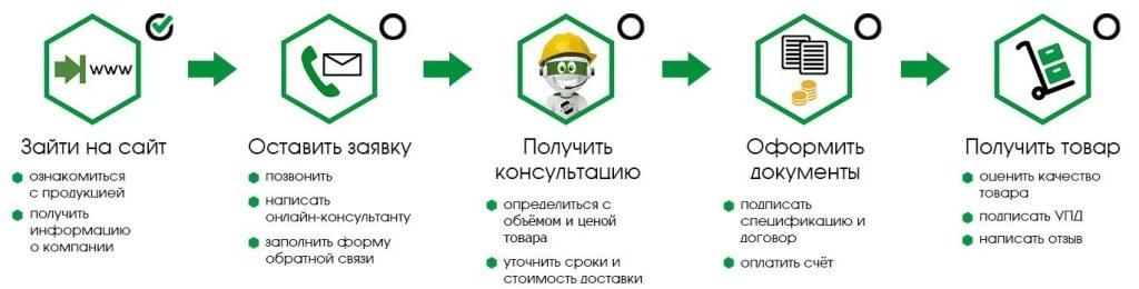 шаги на сайте (1)